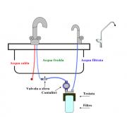 Filtro per l'acqua di rete a uso domestico - AQ System - Per la persona, Arredamento casa