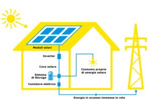Energie rinnovabili: IKEA vende gli impianti solari - AcquistiVerdi.it